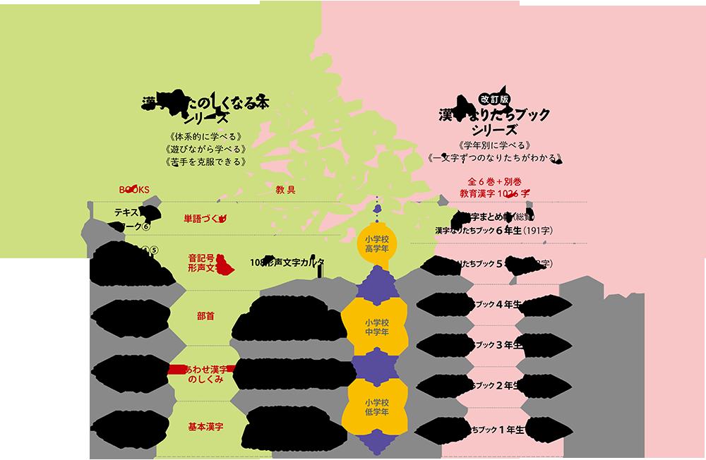 漢字シリーズ対象年齢の図